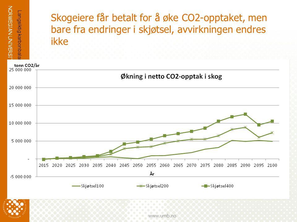 NORWEGIAN UNIVERSITY OF LIFE SCIENCES www.umb.no Skogeiere får betalt for å øke CO2-opptaket, men bare fra endringer i skjøtsel, avvirkningen endres i