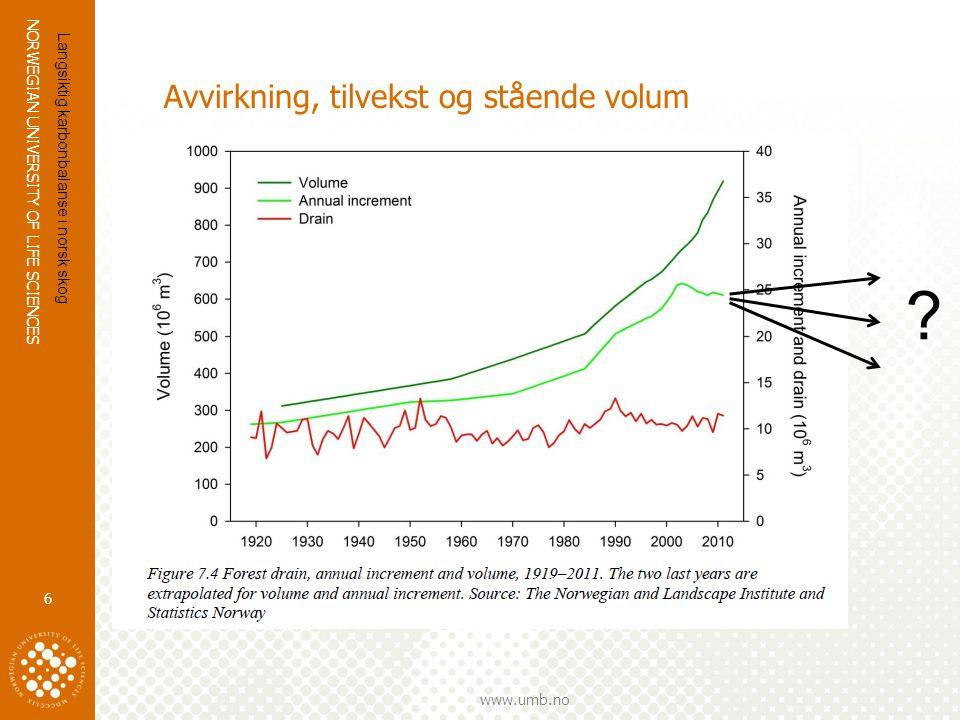 NORWEGIAN UNIVERSITY OF LIFE SCIENCES www.umb.no Avvirkning, tilvekst og stående volum 6 Langsiktig karbonbalanse i norsk skog ?