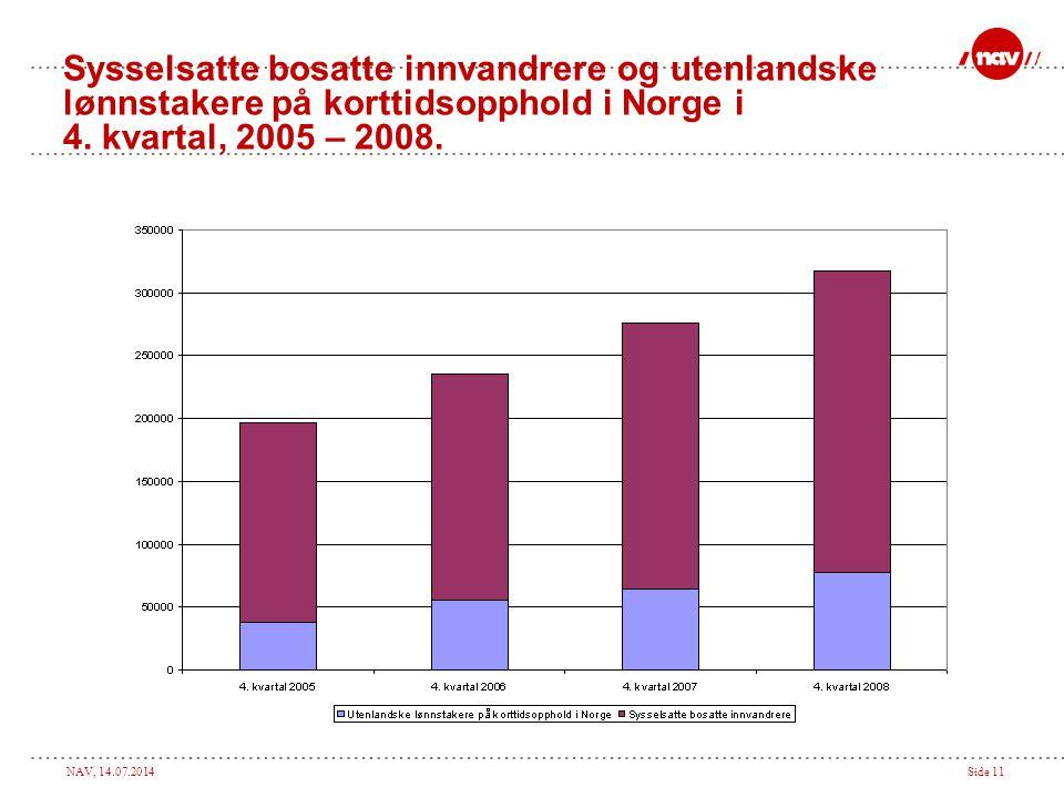 NAV, 14.07.2014Side 11 Sysselsatte bosatte innvandrere og utenlandske lønnstakere på korttidsopphold i Norge i 4. kvartal, 2005 – 2008.