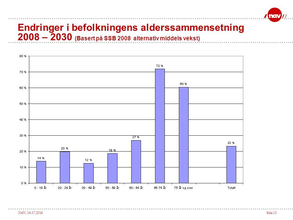 NAV, 14.07.2014Side 13 Endringer i befolkningens alderssammensetning 2008 – 2030 (Basert på SSB 2008 alternativ middels vekst)