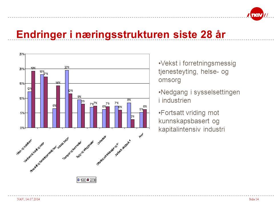 NAV, 14.07.2014Side 14 Endringer i næringsstrukturen siste 28 år Vekst i forretningsmessig tjenesteyting, helse- og omsorg Nedgang i sysselsettingen i