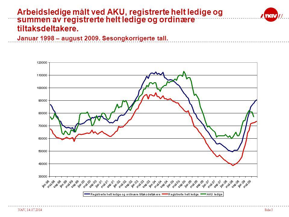 NAV, 14.07.2014Side 3 Arbeidsledige målt ved AKU, registrerte helt ledige og summen av registrerte helt ledige og ordinære tiltaksdeltakere. Januar 19