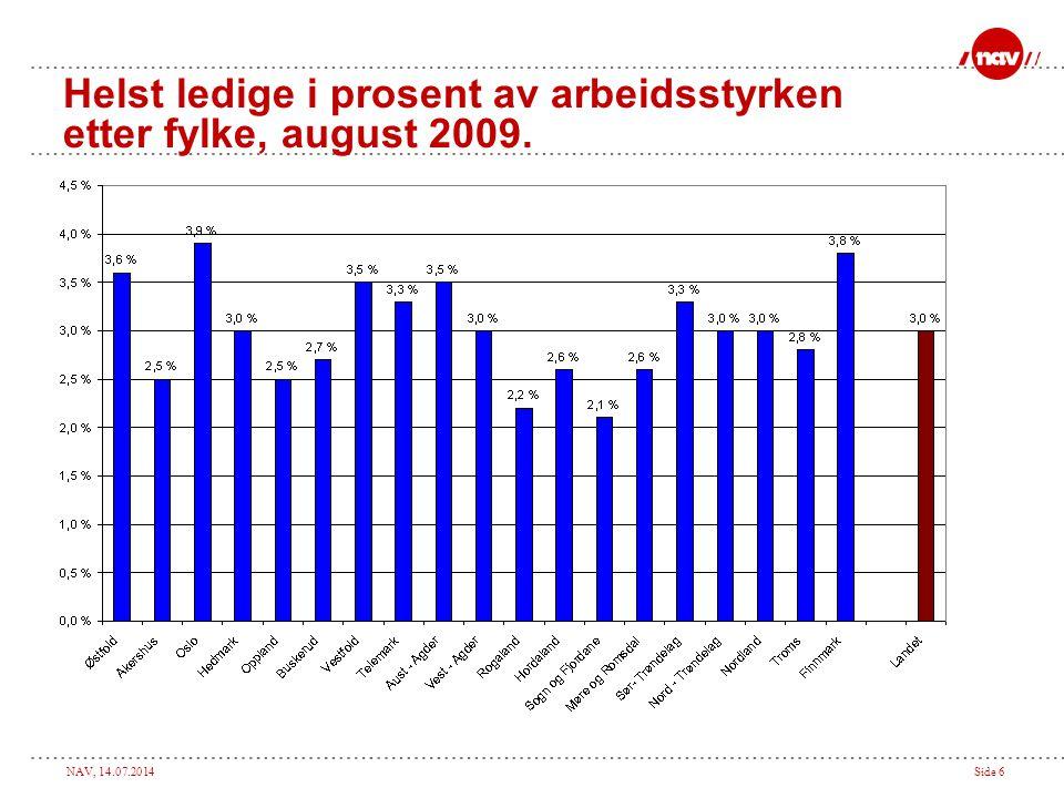 NAV, 14.07.2014Side 6 Helst ledige i prosent av arbeidsstyrken etter fylke, august 2009.