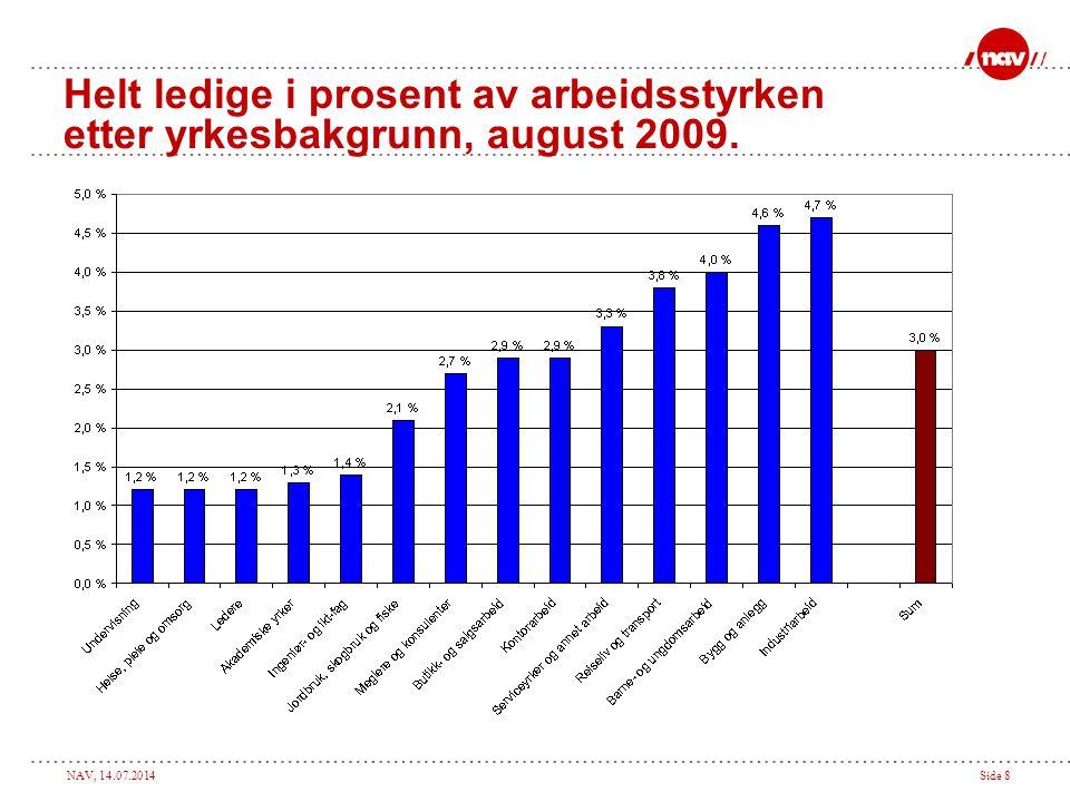 NAV, 14.07.2014Side 8 Helt ledige i prosent av arbeidsstyrken etter yrkesbakgrunn, august 2009.
