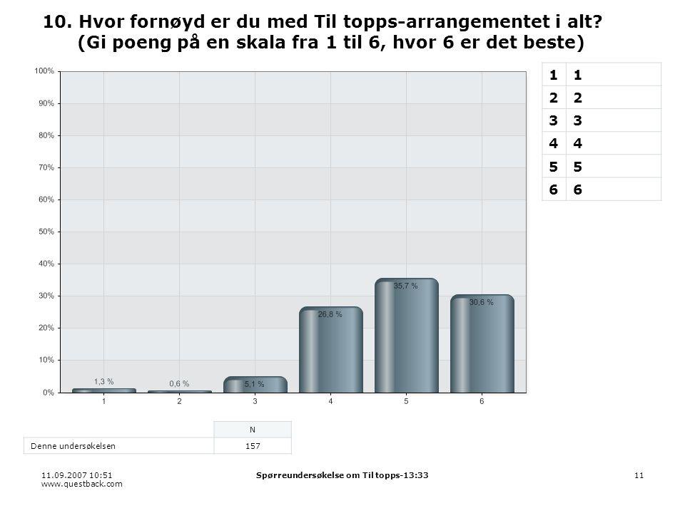 11.09.2007 10:51 www.questback.com Spørreundersøkelse om Til topps-13:3311 10. Hvor fornøyd er du med Til topps-arrangementet i alt? (Gi poeng på en s