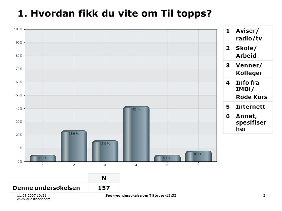 11.09.2007 10:51 www.questback.com Spørreundersøkelse om Til topps-13:333 2.
