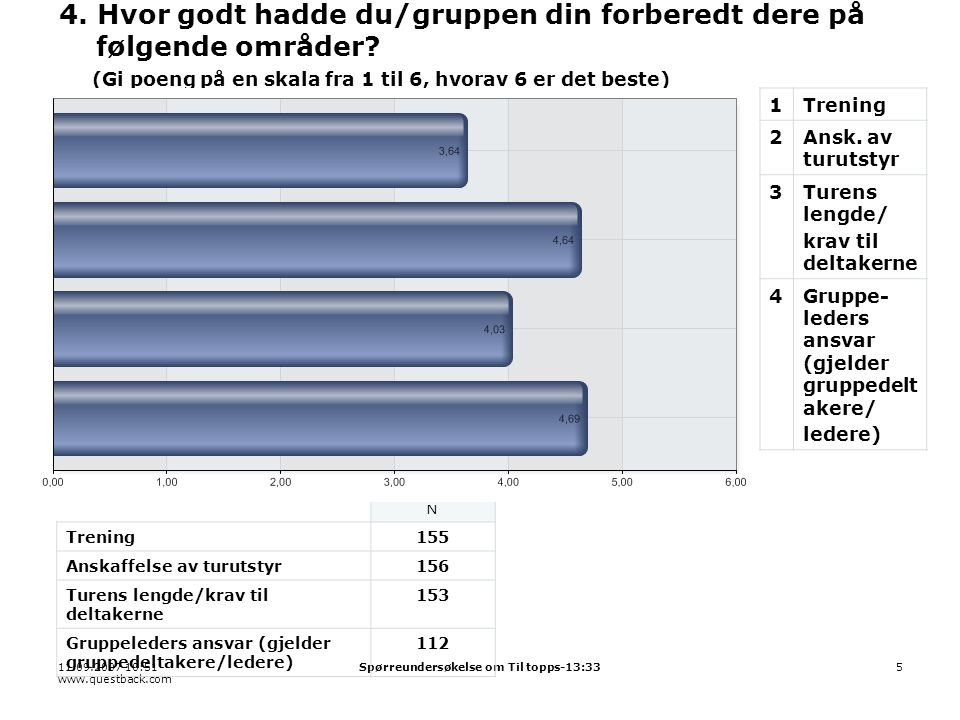 11.09.2007 10:51 www.questback.com Spørreundersøkelse om Til topps-13:335 4.