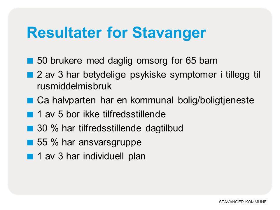 STAVANGER KOMMUNE Resultater for Stavanger ■ 50 brukere med daglig omsorg for 65 barn ■ 2 av 3 har betydelige psykiske symptomer i tillegg til rusmiddelmisbruk ■ Ca halvparten har en kommunal bolig/boligtjeneste ■ 1 av 5 bor ikke tilfredsstillende ■ 30 % har tilfredsstillende dagtilbud ■ 55 % har ansvarsgruppe ■ 1 av 3 har individuell plan