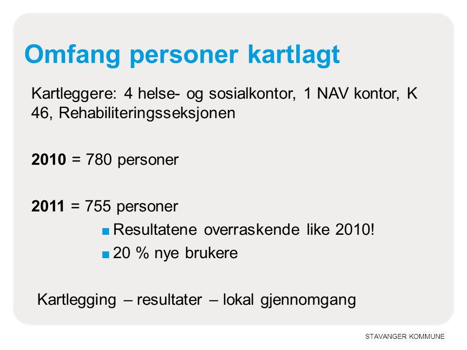 STAVANGER KOMMUNE Omfang personer kartlagt Kartleggere: 4 helse- og sosialkontor, 1 NAV kontor, K 46, Rehabiliteringsseksjonen 2010 = 780 personer 201