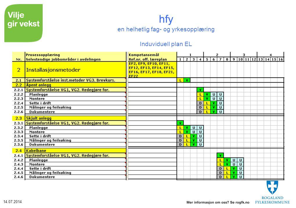 14.07.2014 hfy en helhetlig fag- og yrkesopplæring Induviduell plan EL