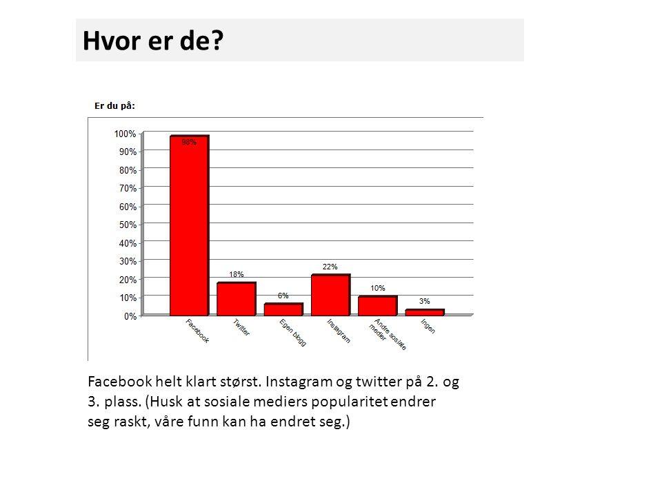 Hvor er de. Facebook helt klart størst. Instagram og twitter på 2.