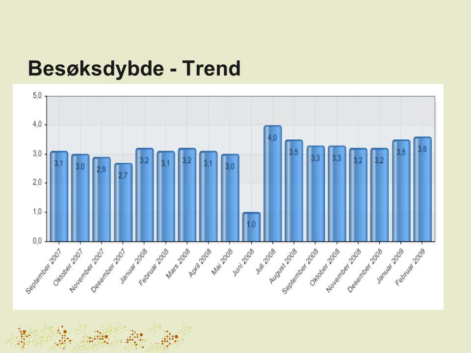 Besøksdybde - Trend