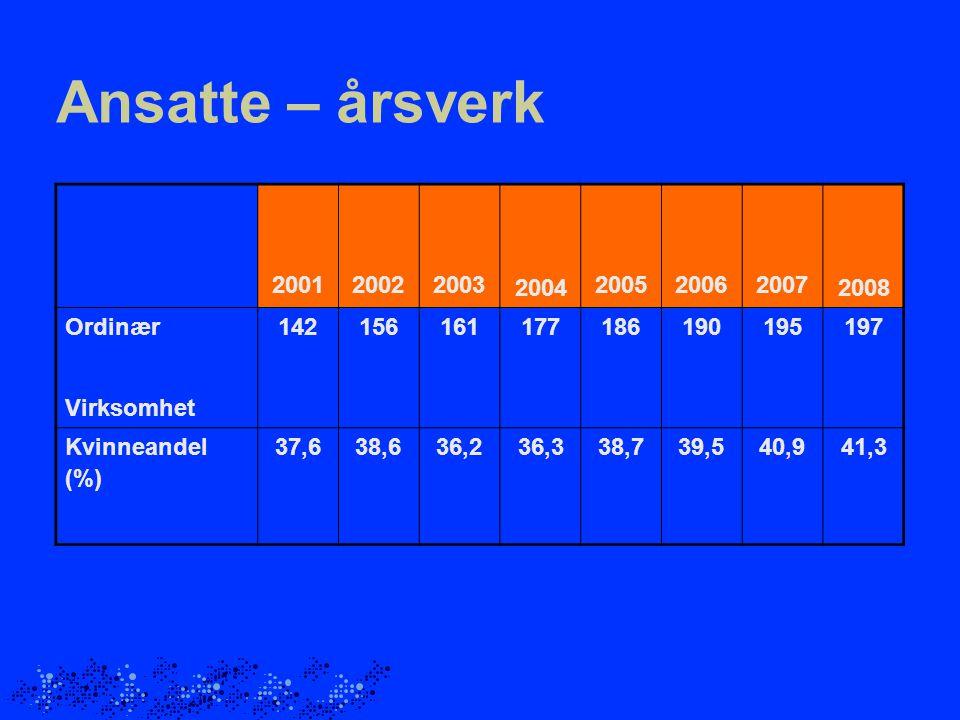 Ansatte – årsverk 200120022003 2004 200520062007 2008 Ordinær142156161177186190195197 Virksomhet Kvinneandel (%) 37,638,636,236,338,739,540,941,3