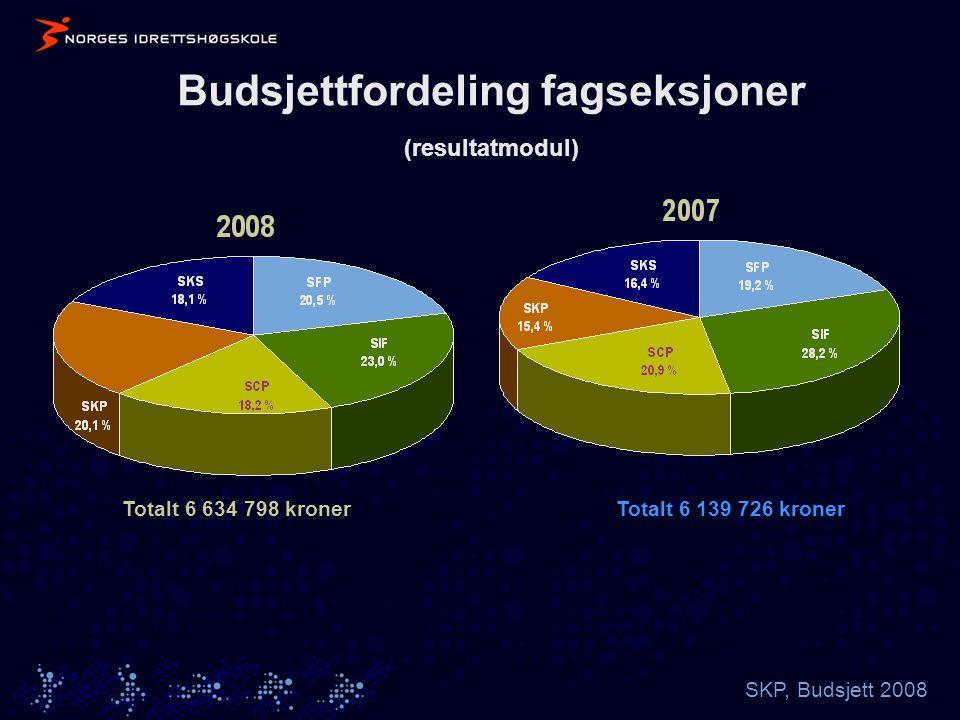 SKP, Budsjett 2008 Budsjettfordeling fagseksjoner (resultatmodul) Totalt 6 139 726 kronerTotalt 6 634 798 kroner