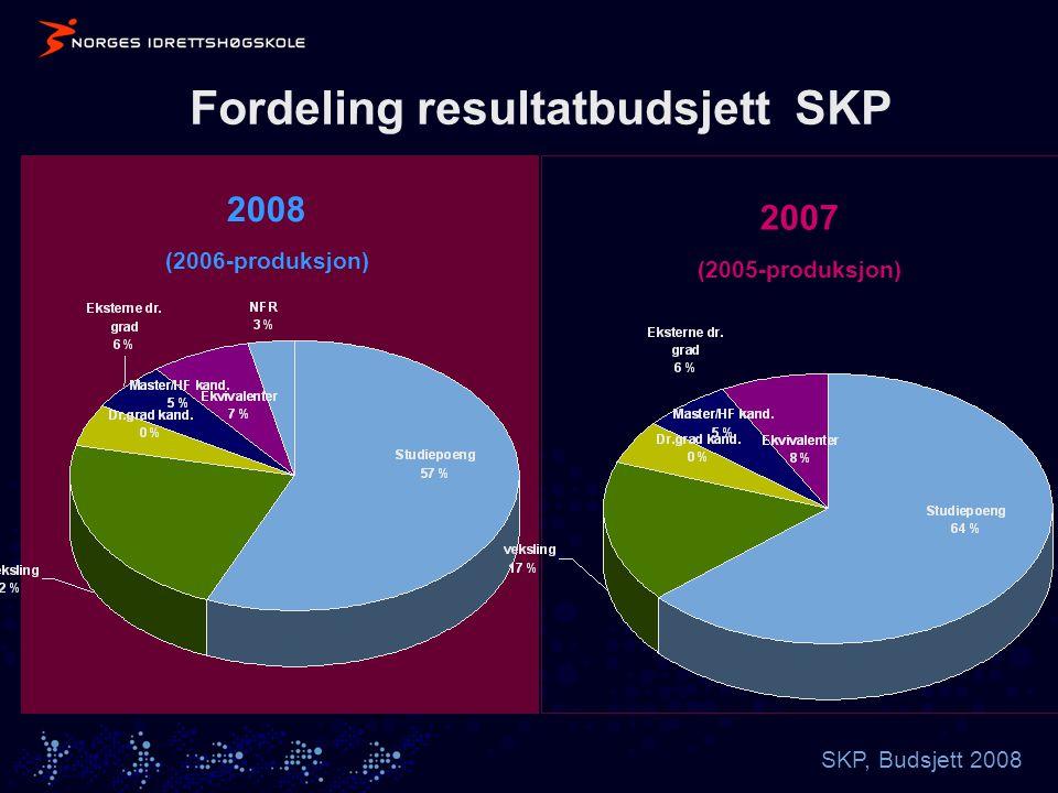 SKP, Budsjett 2008 Fordeling resultatbudsjett SKP 2008 (2006-produksjon) 2007 (2005-produksjon)