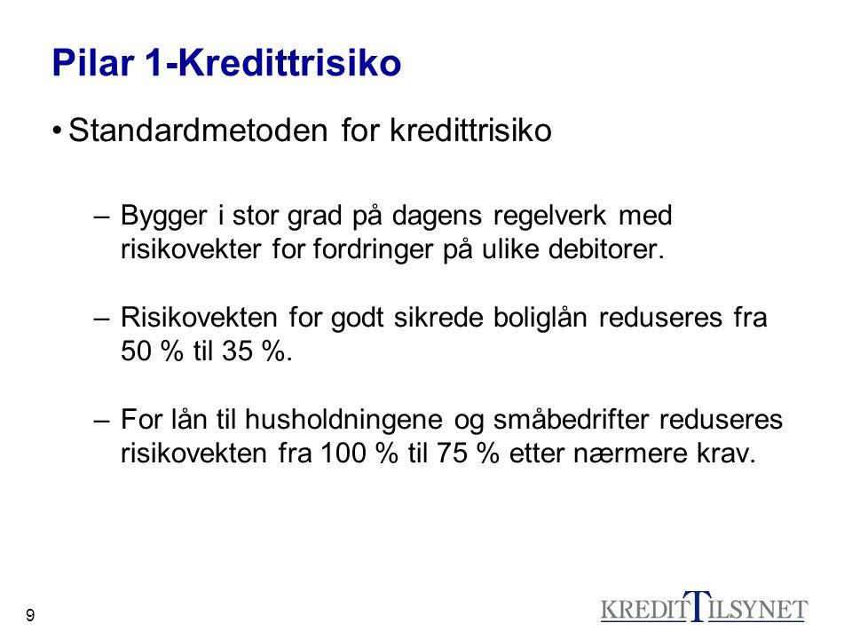 9 Pilar 1-Kredittrisiko Standardmetoden for kredittrisiko –Bygger i stor grad på dagens regelverk med risikovekter for fordringer på ulike debitorer.
