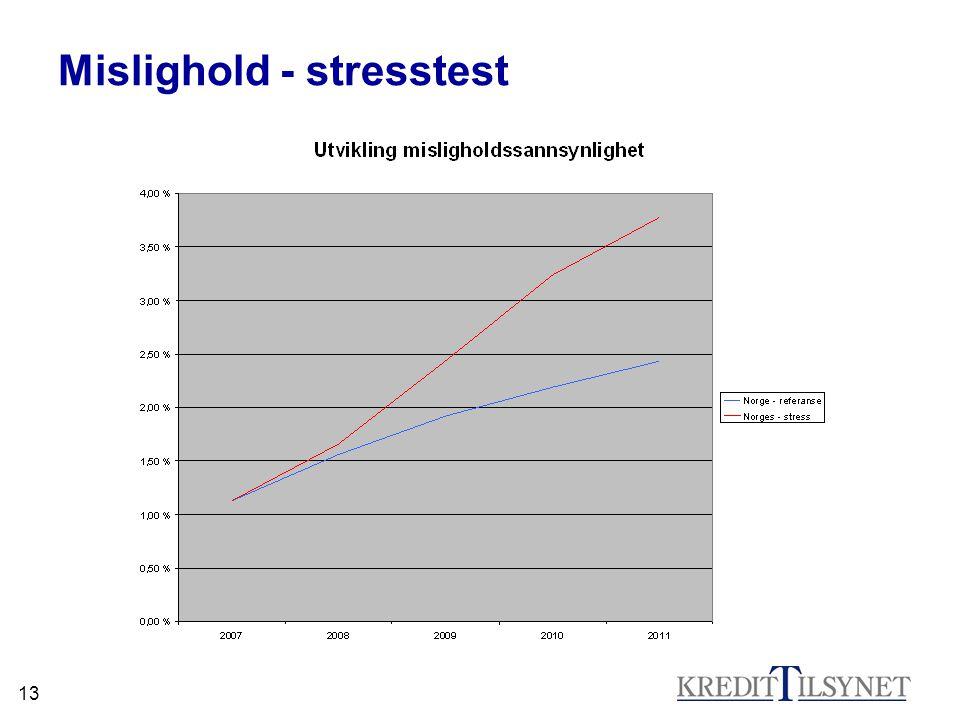 13 Mislighold - stresstest