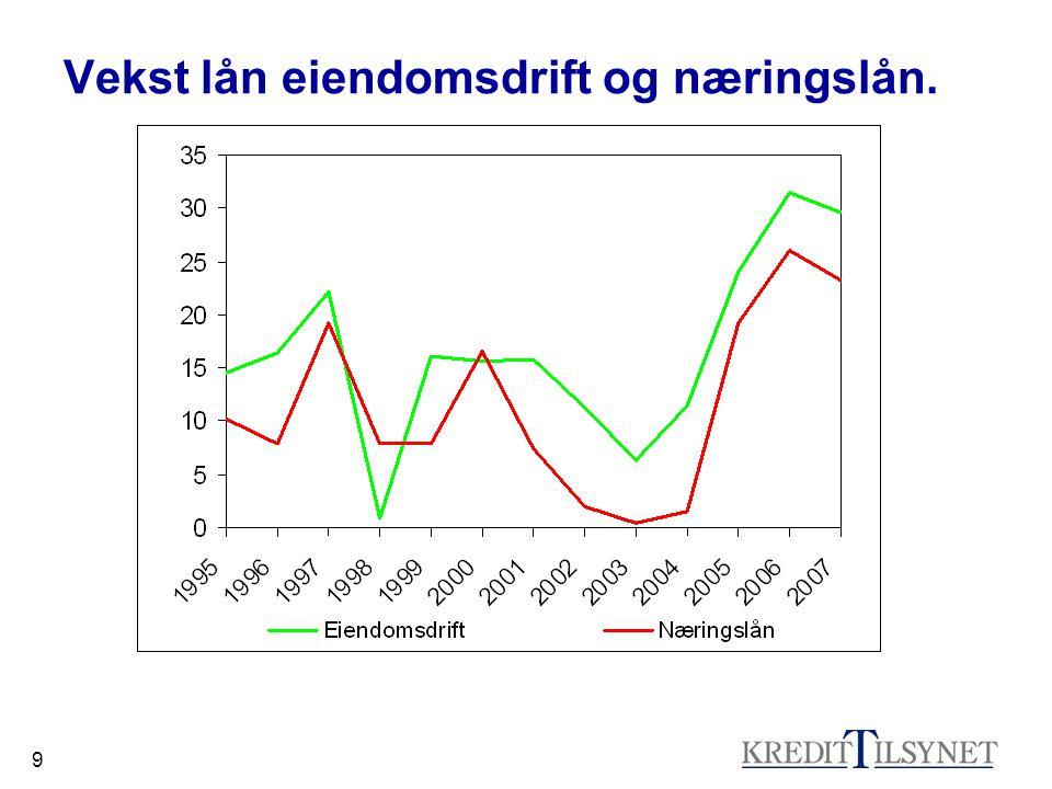 10 Utlån til næringen Eiendomsdrift i Norge fra alle foretak pr.
