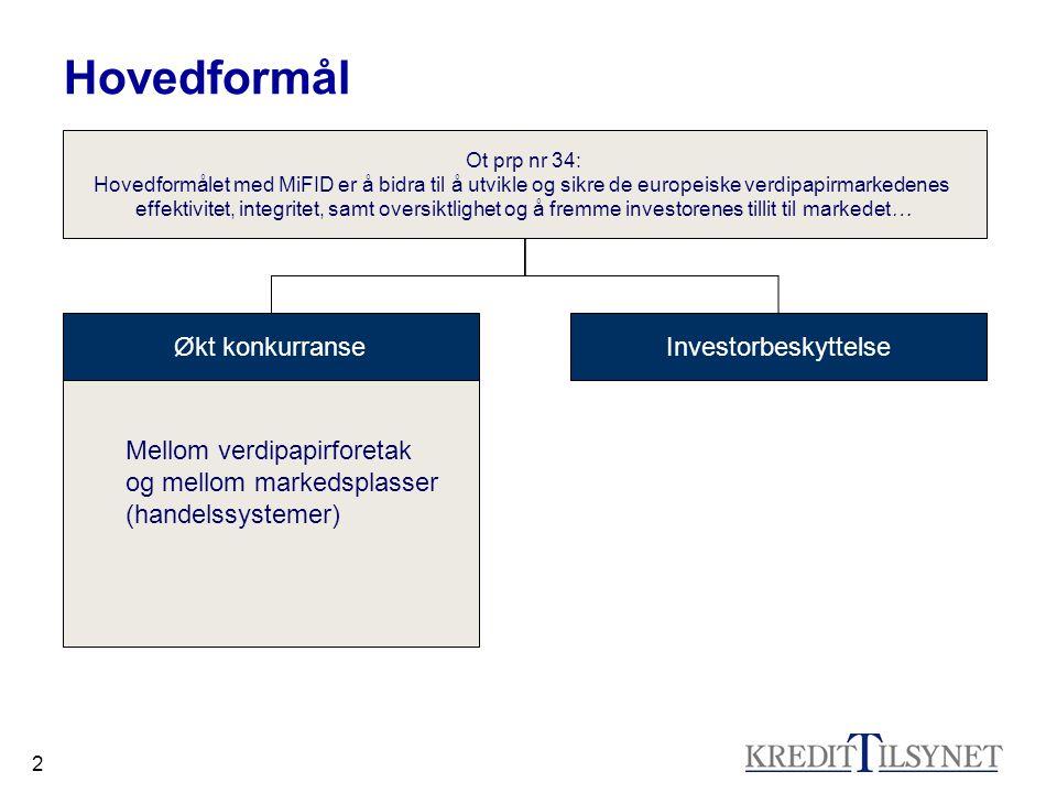 2 Ot prp nr 34: Hovedformålet med MiFID er å bidra til å utvikle og sikre de europeiske verdipapirmarkedenes effektivitet, integritet, samt oversiktlighet og å fremme investorenes tillit til markedet… Økt konkurranseInvestorbeskyttelse Mellom verdipapirforetak og mellom markedsplasser (handelssystemer) Hovedformål