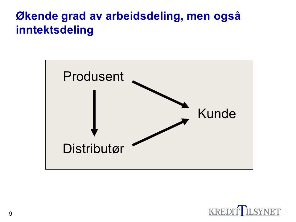 9 Økende grad av arbeidsdeling, men også inntektsdeling Produsent Kunde Distributør
