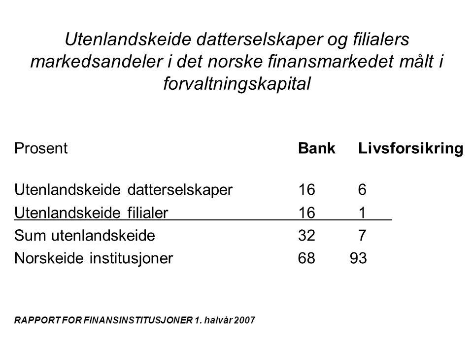 Utvikling i rentemargin og netto renteinntekter ( i prosent av GFK)