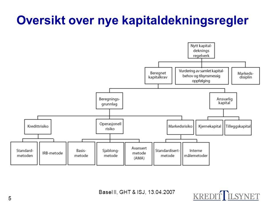 Basel II, GHT & ISJ, 13.04.2007 5 Oversikt over nye kapitaldekningsregler