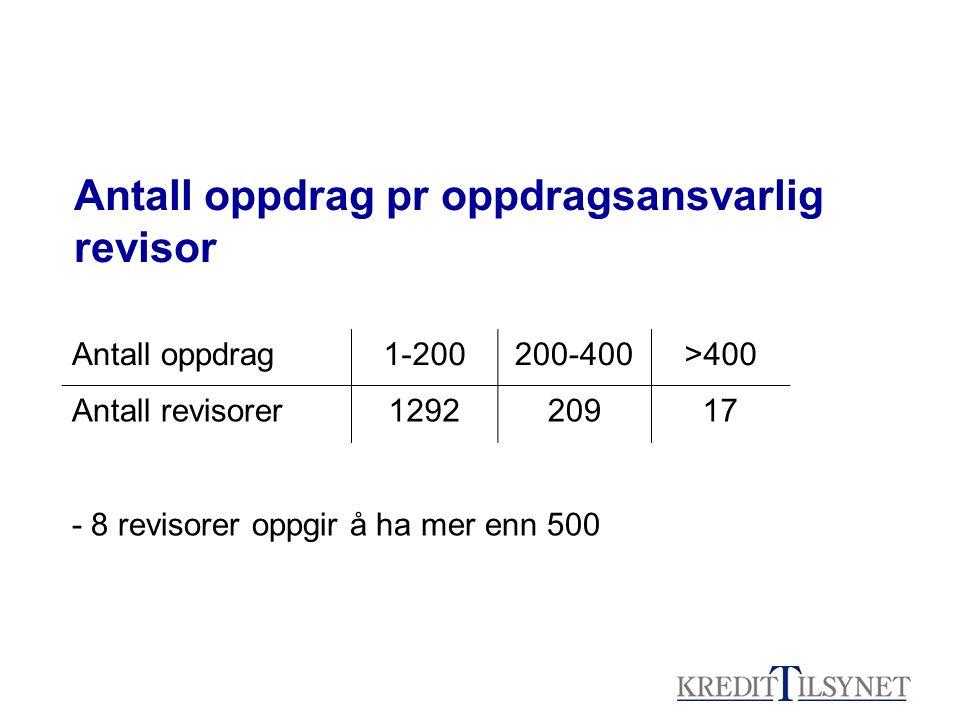Antall oppdrag pr oppdragsansvarlig revisor Antall oppdrag1-200200-400>400 Antall revisorer129220917 - 8 revisorer oppgir å ha mer enn 500
