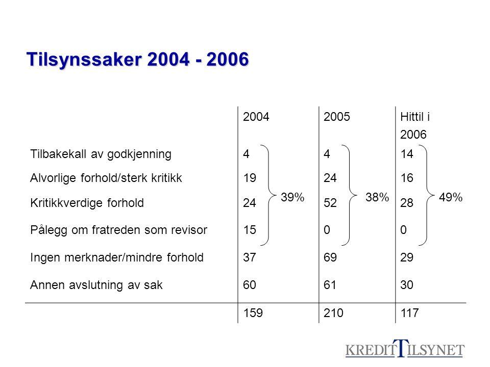 Tilsynssaker 2004 - 2006 20042005Hittil i 2006 Tilbakekall av godkjenning4414 Alvorlige forhold/sterk kritikk192416 Kritikkverdige forhold245228 Påleg
