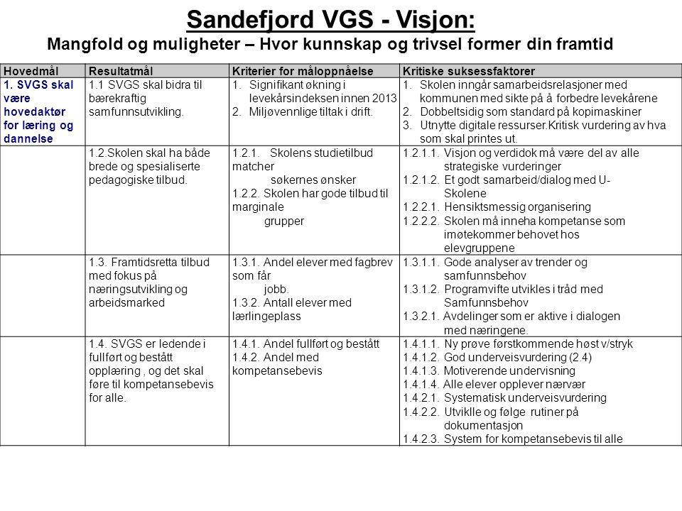 Sandefjord VGS - Visjon: Mangfold og muligheter – Hvor kunnskap og trivsel former din framtid HovedmålResultatmålKriterier for måloppnåelseKritiske su