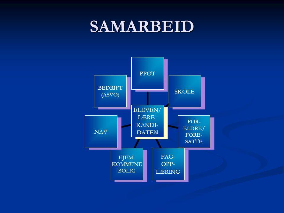 SAMARBEID ELEVEN/ LÆRE- KANDI- DATEN PPOTSKOLE FOR- ELDRE/ FORE- SATTE FAG- OPP- LÆRING HJEM- KOMMUNE BOLIG NAV BEDRIFT (ASVO)