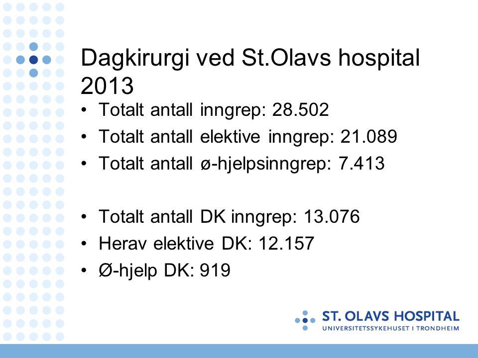 Dagkirurgi ved St.Olavs hospital 2013 Totalt antall inngrep: 28.502 Totalt antall elektive inngrep: 21.089 Totalt antall ø-hjelpsinngrep: 7.413 Totalt antall DK inngrep: 13.076 Herav elektive DK: 12.157 Ø-hjelp DK: 919