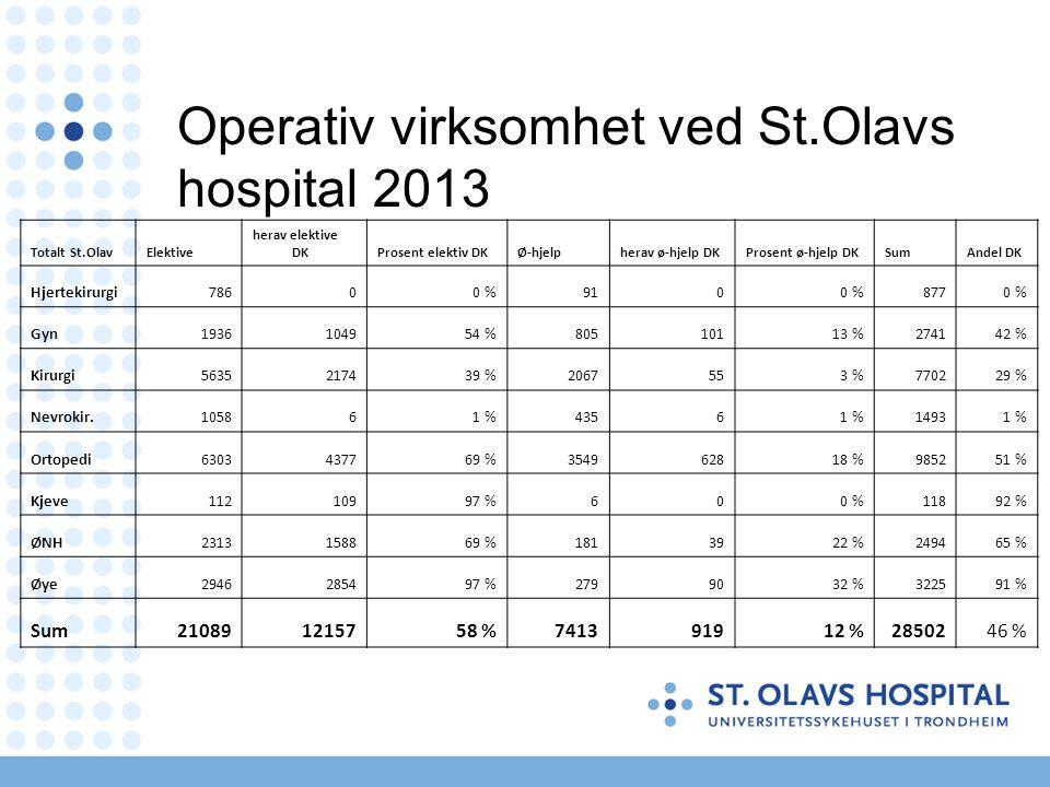 Operativ virksomhet ved St.Olavs hospital 2013 Totalt St.OlavElektive herav elektive DKProsent elektiv DKØ-hjelpherav ø-hjelp DKProsent ø-hjelp DKSumAndel DK Hjertekirurgi78600 %9100 %8770 % Gyn1936104954 %80510113 %274142 % Kirurgi5635217439 %2067553 %770229 % Nevrokir.105861 %43561 %14931 % Ortopedi6303437769 %354962818 %985251 % Kjeve11210997 %600 %11892 % ØNH2313158869 %1813922 %249465 % Øye2946285497 %2799032 %322591 % Sum210891215758 %741391912 %2850246 %