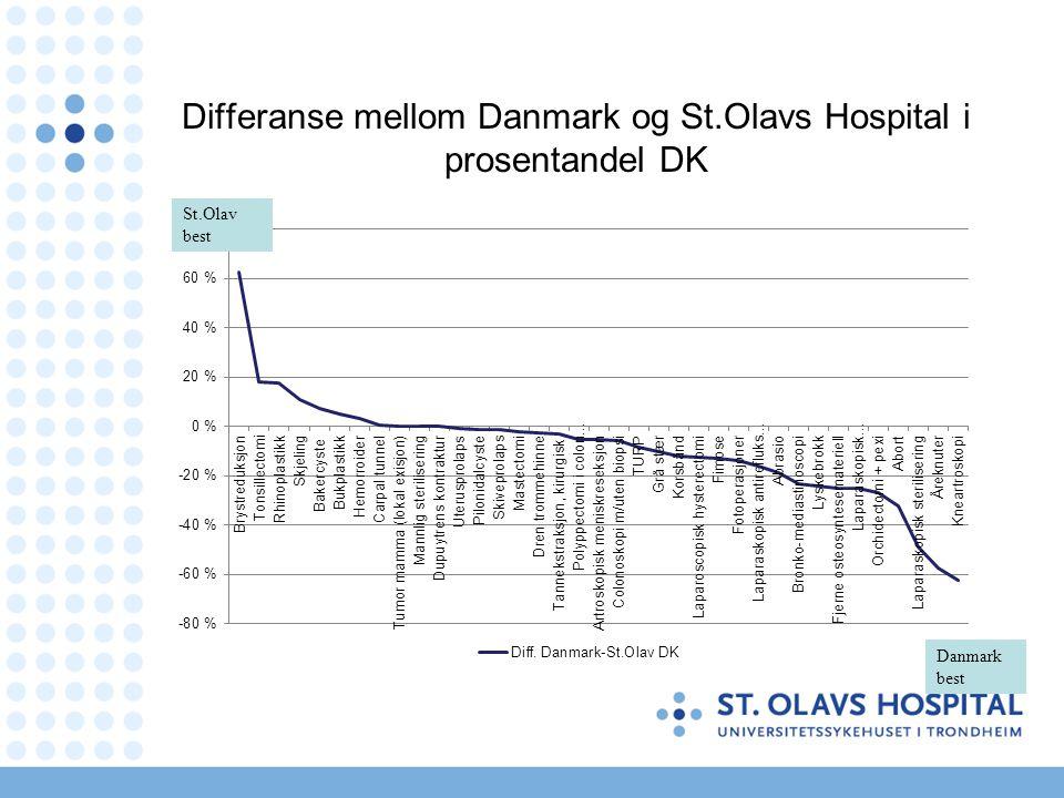 Differanse mellom Danmark og St.Olavs Hospital i prosentandel DK Danmark best St.Olav best