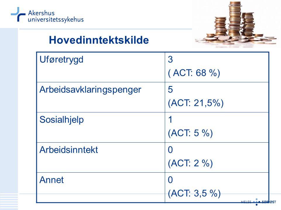 Hovedinntektskilde Uføretrygd3 ( ACT: 68 %) Arbeidsavklaringspenger5 (ACT: 21,5%) Sosialhjelp1 (ACT: 5 %) Arbeidsinntekt0 (ACT: 2 %) Annet0 (ACT: 3,5