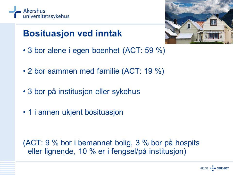 Bosituasjon ved inntak 3 bor alene i egen boenhet (ACT: 59 %) 2 bor sammen med familie (ACT: 19 %) 3 bor på institusjon eller sykehus 1 i annen ukjent