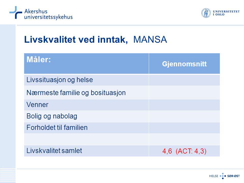 Livskvalitet ved inntak, MANSA Måler: Gjennomsnitt Livssituasjon og helse Nærmeste familie og bosituasjon Venner Bolig og nabolag Forholdet til famili