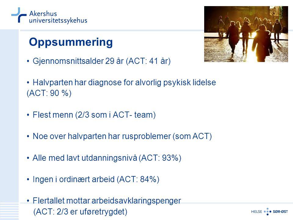 Oppsummering Gjennomsnittsalder 29 år (ACT: 41 år) Halvparten har diagnose for alvorlig psykisk lidelse (ACT: 90 %) Flest menn (2/3 som i ACT- team) N