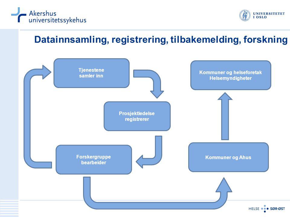 Datainnsamling, registrering, tilbakemelding, forskning Tjenestene samler inn Kommuner og helseforetak Helsemyndigheter Forskergruppe bearbeider Prosj