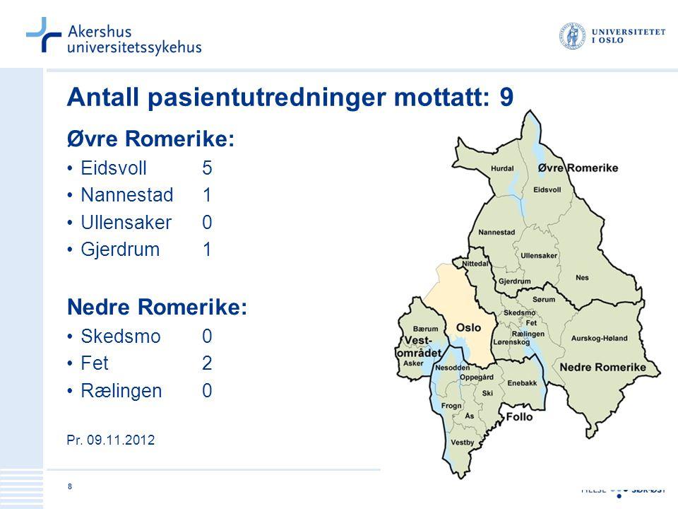 8 Antall pasientutredninger mottatt: 9 Øvre Romerike: Eidsvoll5 Nannestad1 Ullensaker0 Gjerdrum1 Nedre Romerike: Skedsmo0 Fet2 Rælingen0 Pr. 09.11.201