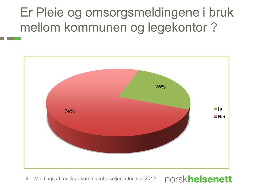 Er Pleie og omsorgsmeldingene i bruk mellom kommunen og legekontor ? Meldingsutbredelse i kommunehelsetjenesten nov 20124