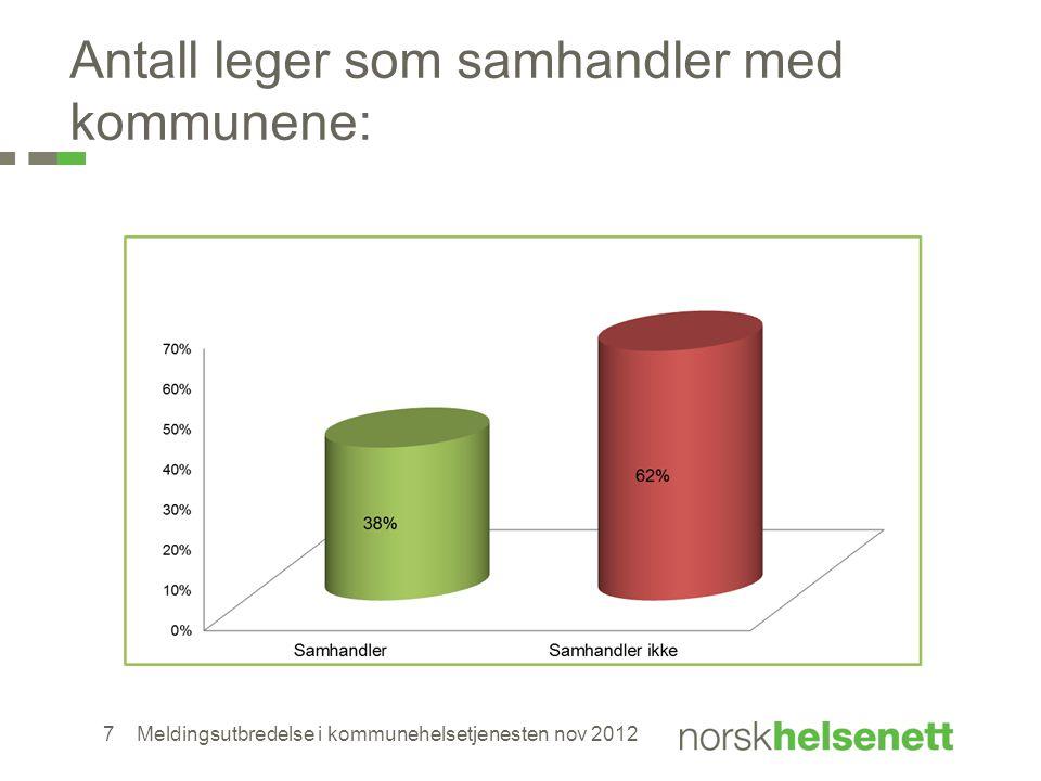 Antall leger som samhandler med kommunene: Meldingsutbredelse i kommunehelsetjenesten nov 20127