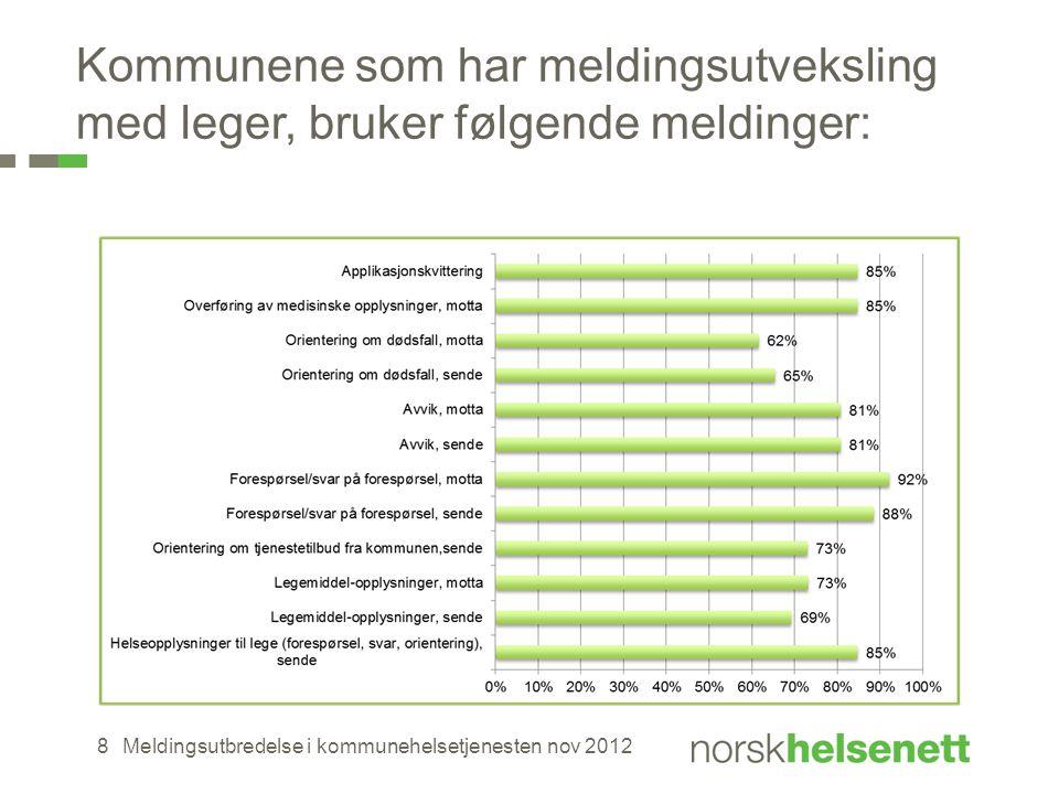 Kommunene som har meldingsutveksling med leger, bruker følgende meldinger: Meldingsutbredelse i kommunehelsetjenesten nov 20128