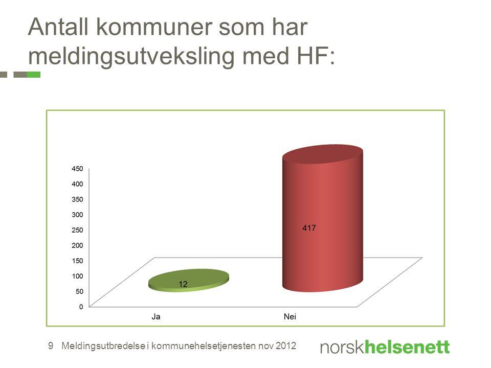 Antall kommuner som har meldingsutveksling med HF: Meldingsutbredelse i kommunehelsetjenesten nov 20129
