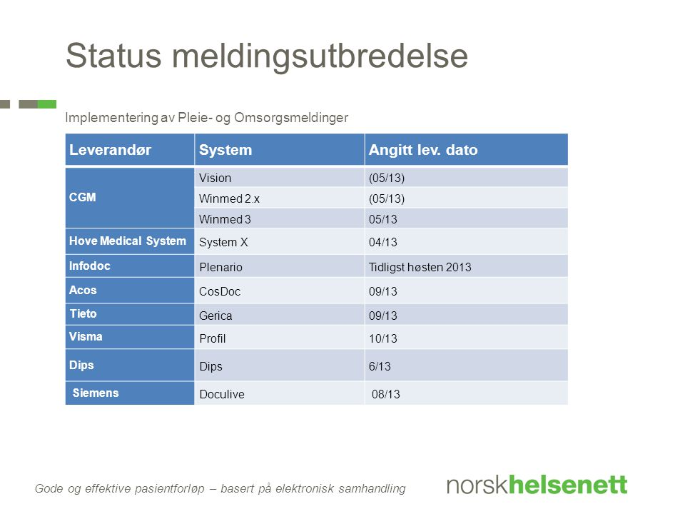 LeverandørSystemAngitt lev. dato CGM Vision(05/13) Winmed 2.x(05/13) Winmed 305/13 Hove Medical System System X04/13 Infodoc PlenarioTidligst høsten 2