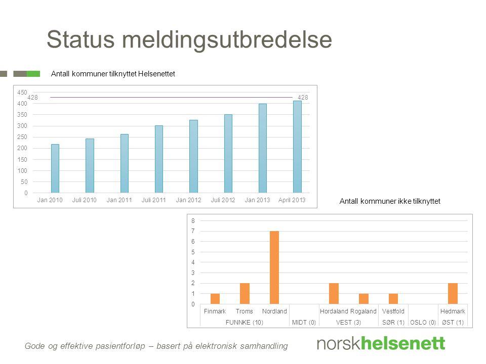 Gode og effektive pasientforløp – basert på elektronisk samhandling Antall kommuner tilknyttet Helsenettet Status meldingsutbredelse Antall kommuner ikke tilknyttet