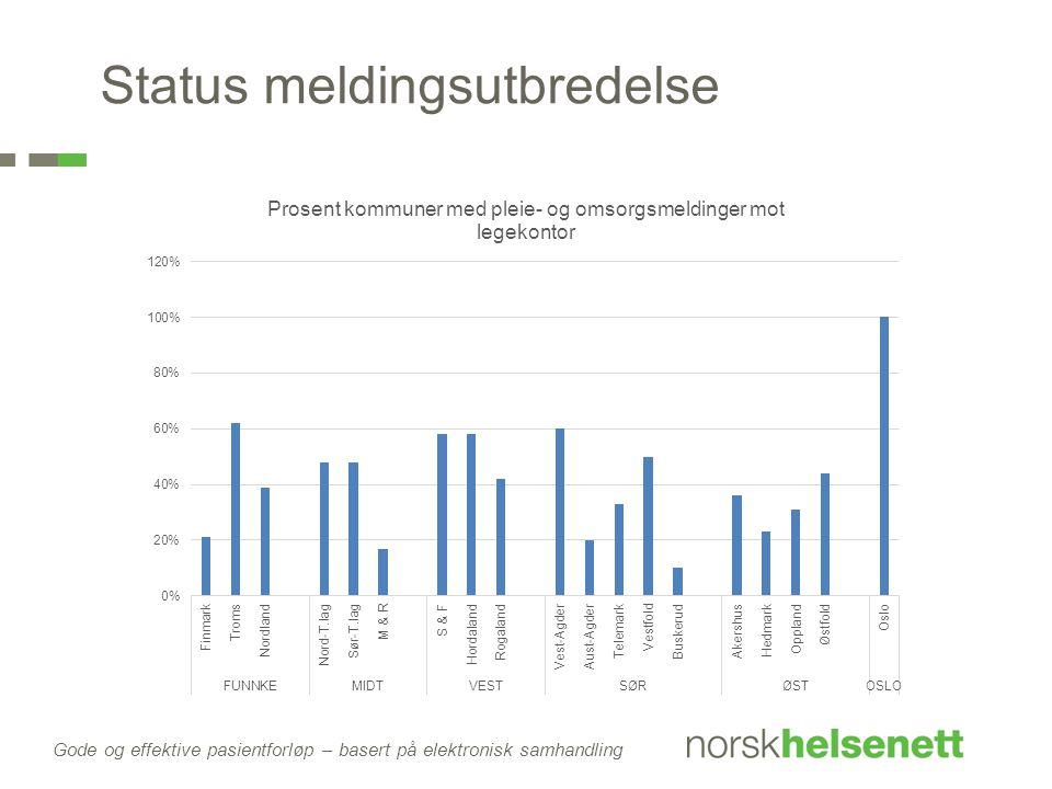 Gode og effektive pasientforløp – basert på elektronisk samhandling Status meldingsutbredelse
