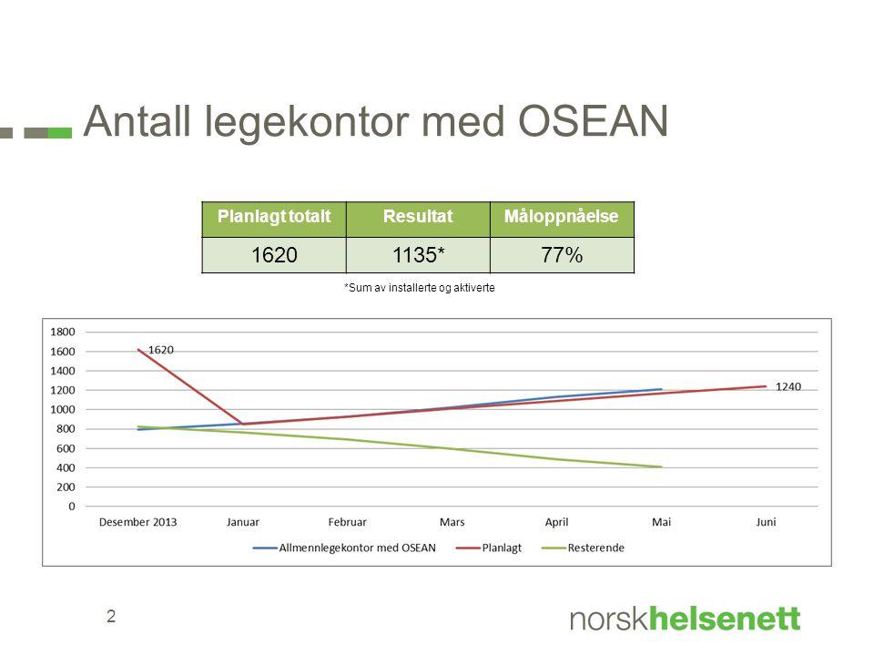 Antall legekontor med OSEAN 2 Planlagt totaltResultatMåloppnåelse 16201135*77% *Sum av installerte og aktiverte