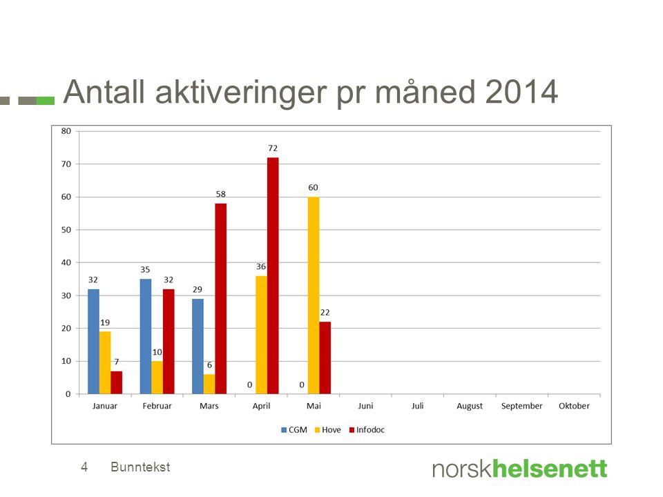 Antall aktiveringer pr måned 2014 Bunntekst4