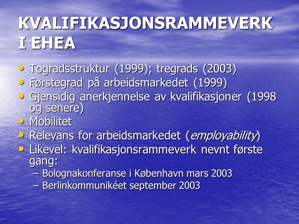 KVALIFIKASJONSRAMMEVERK I EHEA Togradsstruktur (1999); tregrads (2003) Togradsstruktur (1999); tregrads (2003) Førstegrad på arbeidsmarkedet (1999) Førstegrad på arbeidsmarkedet (1999) Gjensidig anerkjennelse av kvalifikasjoner (1998 og senere) Gjensidig anerkjennelse av kvalifikasjoner (1998 og senere) Mobilitet Mobilitet Relevans for arbeidsmarkedet (employability) Relevans for arbeidsmarkedet (employability) Likevel: kvalifikasjonsrammeverk nevnt første gang: Likevel: kvalifikasjonsrammeverk nevnt første gang: –Bolognakonferanse i København mars 2003 –Berlinkommunikéet september 2003