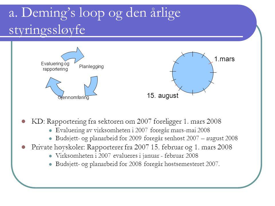 a. Deming's loop og den årlige styringssløyfe KD: Rapportering fra sektoren om 2007 foreligger 1. mars 2008 Evaluering av virksomheten i 2007 foregår